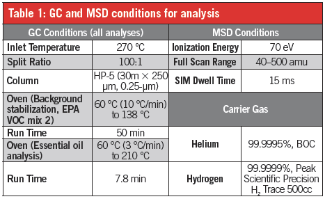 gc-and-msd-conditions-for-analysis