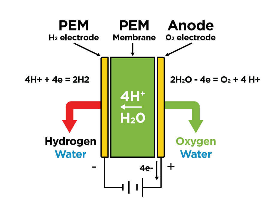 How a Hydrogen Generator Works Proton Exchange Membrane